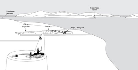 Artist's Impression of how the Gun Battery would have looked in 1815 (Illustration by Mike Middleton)